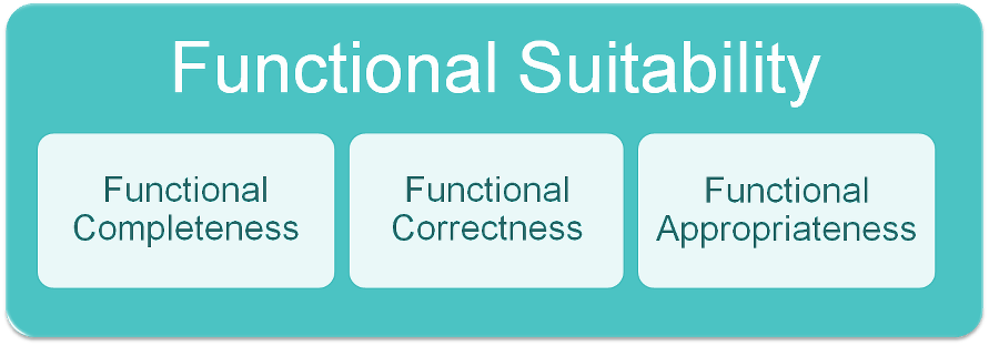Functional Suitability Model