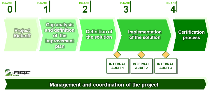 Work Method on Process Improvement Projects